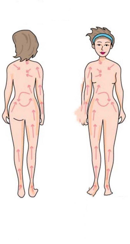 Movimenti da eseguire per il corpo